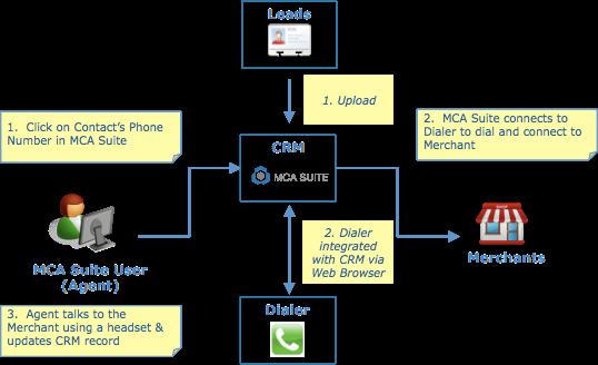 MCA Suite dialer integration